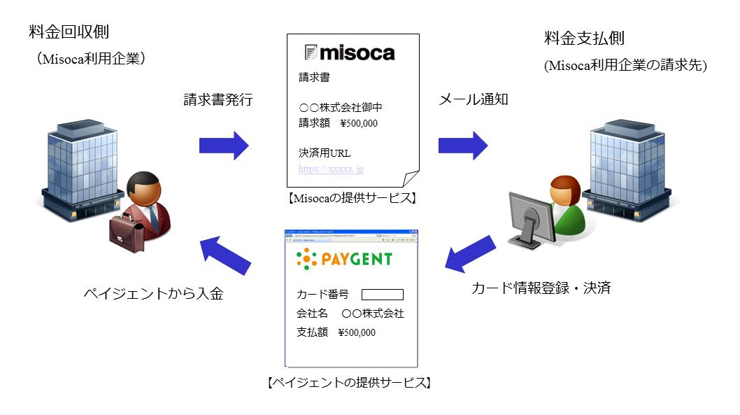 misoca_paygent02
