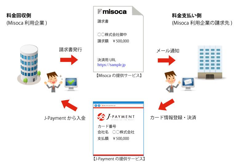 請求書管理サービスMisoca(みそか)、J-Paymentと業務提携 〜BtoBのクレジットカード決済サービスを開始〜