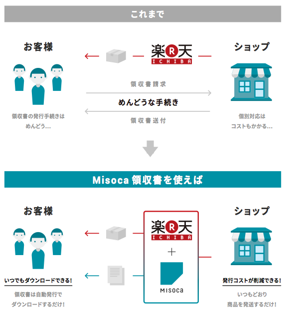 Misoca領収書 for 楽天市場